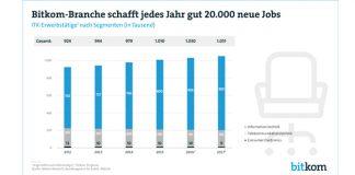Bitkom-Branche schafft in diesem Jahr 21.000 neue Jobs