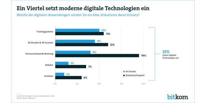 Zwischen Tradition und Innovation: Das Handwerk wird digital