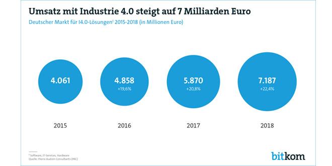 Umsatz mit Industrie 4.0 steigt bis 2018 auf 7 Milliarden Euro