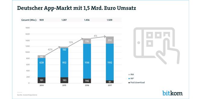 Deutscher App-Markt knackt 1,5-Milliarden-Marke
