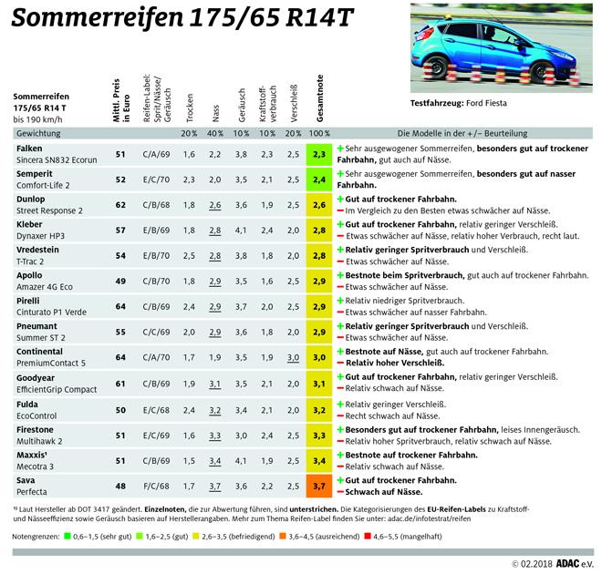 14 Sommerreifen der Größe 175/65 R14 T im Test.