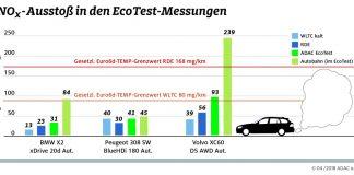 Nur noch geringer Stickoxid-Ausstoß bei neuesten Diesel-Modellen