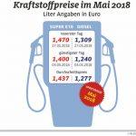 Anstieg der Kraftstoffpreise setzt sich fort