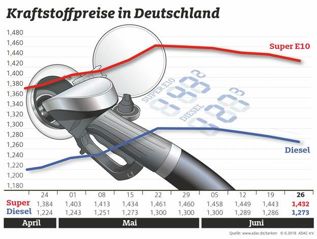 Kraftstoffpreise deutlich gesunken