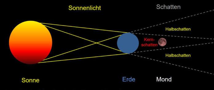 Die lange Nacht der Mondfinsternis