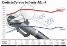 Kraftstoffpreise weiter auf hohem Niveau