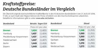Große regionale Preisunterschiede beim Tanken