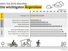 Viele Bike+Ride-Anlagen mangelhaft