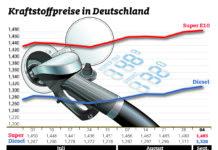 Kraftstoffpreise steigen unaufhörlich