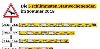 Zahl der Sommerstaus deutlich zurückgegangen