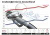 Kraftstoffpreise machen Sprung nach oben