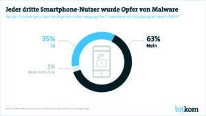 Jeder dritte Smartphone-Nutzer von Schadprogrammen betroffen