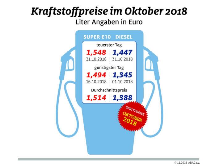 Oktober teuerster Tankmonat seit Jahren