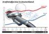 Spritpreise bleiben auf Rekordniveau