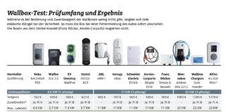 e-Mobility: sechs von 12 Wallboxen empfehlenswert
