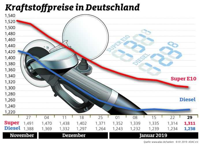 Preise zwischen Benzin und Diesel nähern sich an