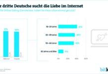 Jeder dritte Deutsche sucht die Liebe im Internet