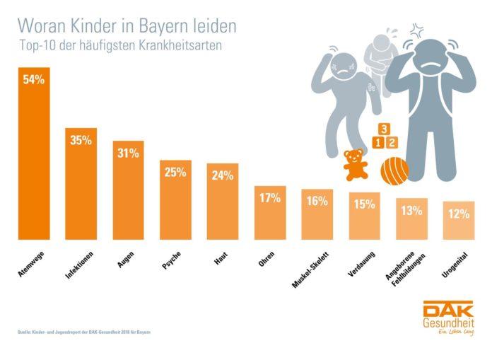Jedes vierte Kind in Bayern ist chronisch krank