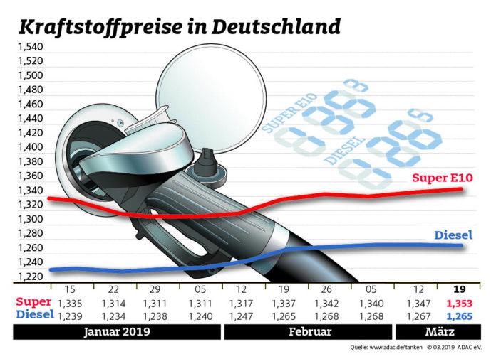 Nur geringe Bewegung bei den Kraftstoffpreisen