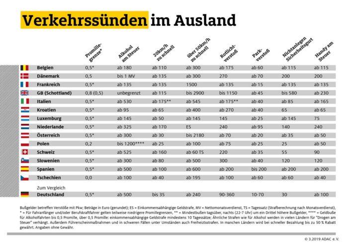 Verkehrssünden im Ausland: Ganz schön teuer