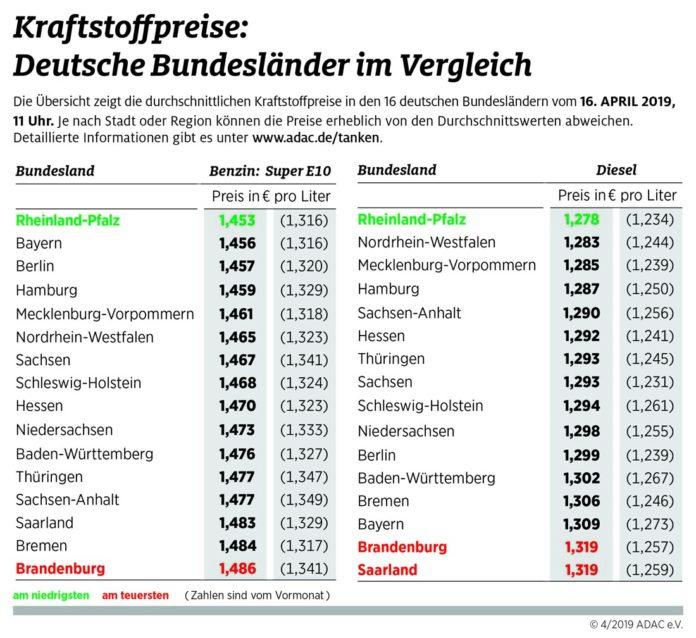 In Rheinland-Pfalz tanken Autofahrer am günstigsten