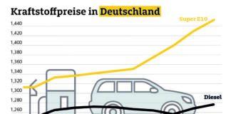 Autofahrer müssen an den Tankstellen erneut mehr bezahlen