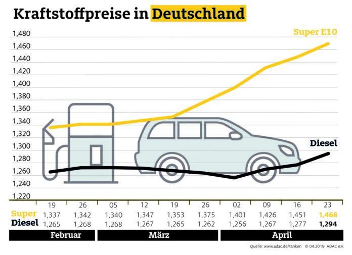 Kraftstoffpreise ziehen weiter an