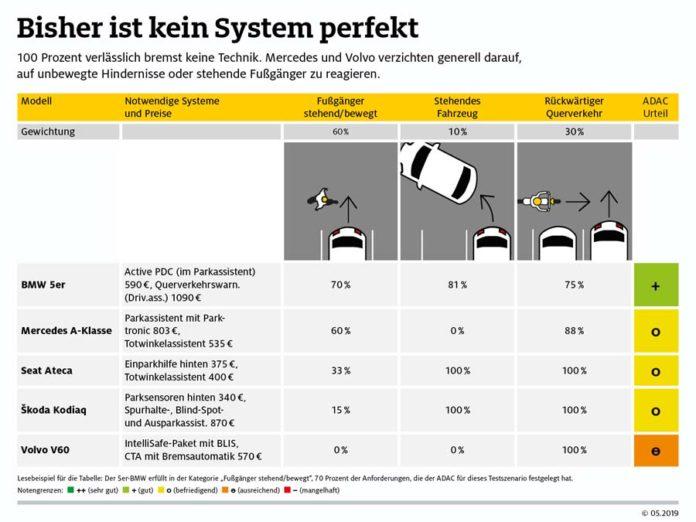 Parkassistenten im Test: Noch nicht gut genug