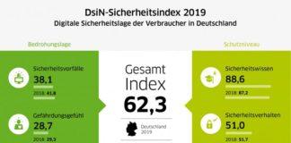 DsiN-Sicherheitsindex 2019 Gesamtindex