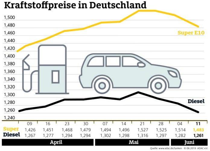 Kraftstoffpreise sinken spürbar