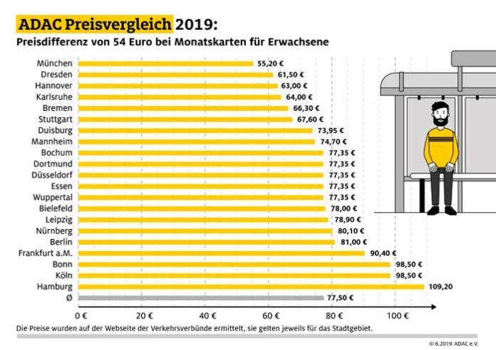So günstig ist der Nahverkehr in München