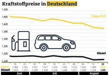 Diesel teurer, Benzin erneut billiger