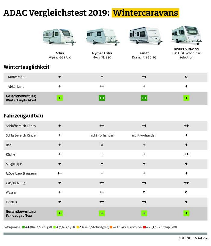 Wintercaravans: Vier Modelle im ADAC Test