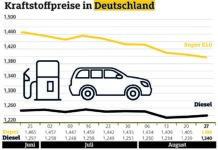 Benzin erneut billiger