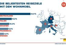 Diese Länder bevorzugen Urlauber mit Wohnmobil