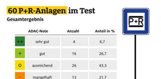 ADAC testet Park+Ride-Angebot: So schneidet München ab