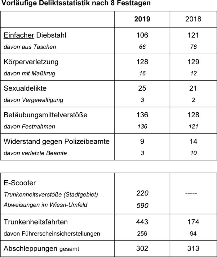 Deliktsstatistik