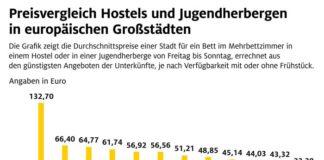 Hostels und Jugendherbergen im ADAC Preisvergleich