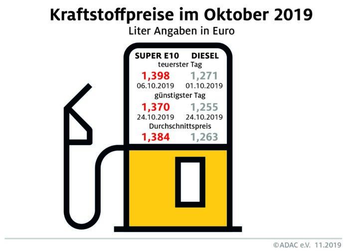 Kraftstoffpreise im Oktober 2019