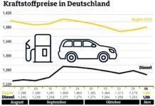 Benzin teurer, Diesel günstiger als in der Vorwoche
