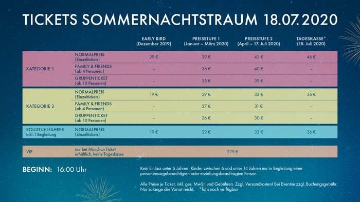 Die Tickets des Sommernachtstraums 2020 in der Übersicht