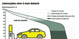 So funktioniert das Recycling von E-Auto-Akkus