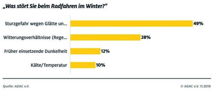 Radfahren im Winter: Über 60 Prozent verzichten
