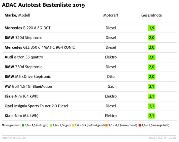 ADAC Autotest Bestenliste 2019