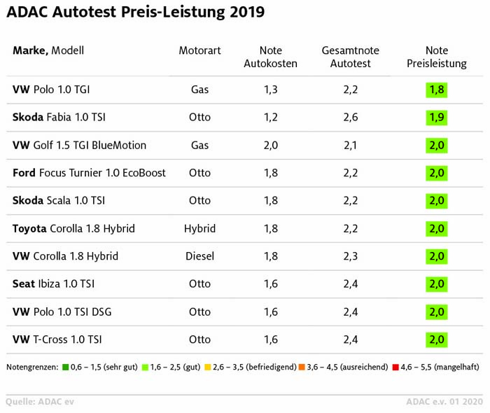 ADAC Autotest Preis-Leistung 2019