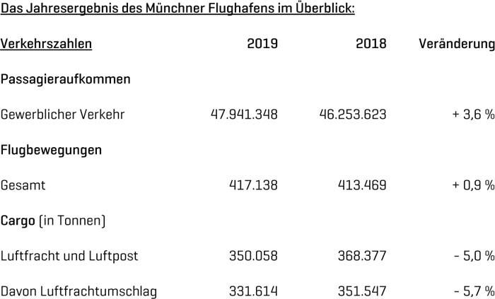 Flughafen München: Fluggastzahlen steigen 2019 um vier Prozent auf insgesamt rund 48 Millionen
