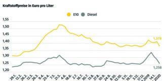 Kraftstoffpreise sinken kräftig