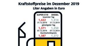 Tanken 2019 etwas billiger als im Vorjahr