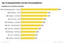 Hochbetrieb auf Deutschlands Autobahnen