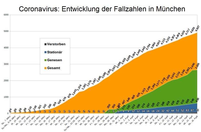 Coronavirus Bayern Fallzahlen